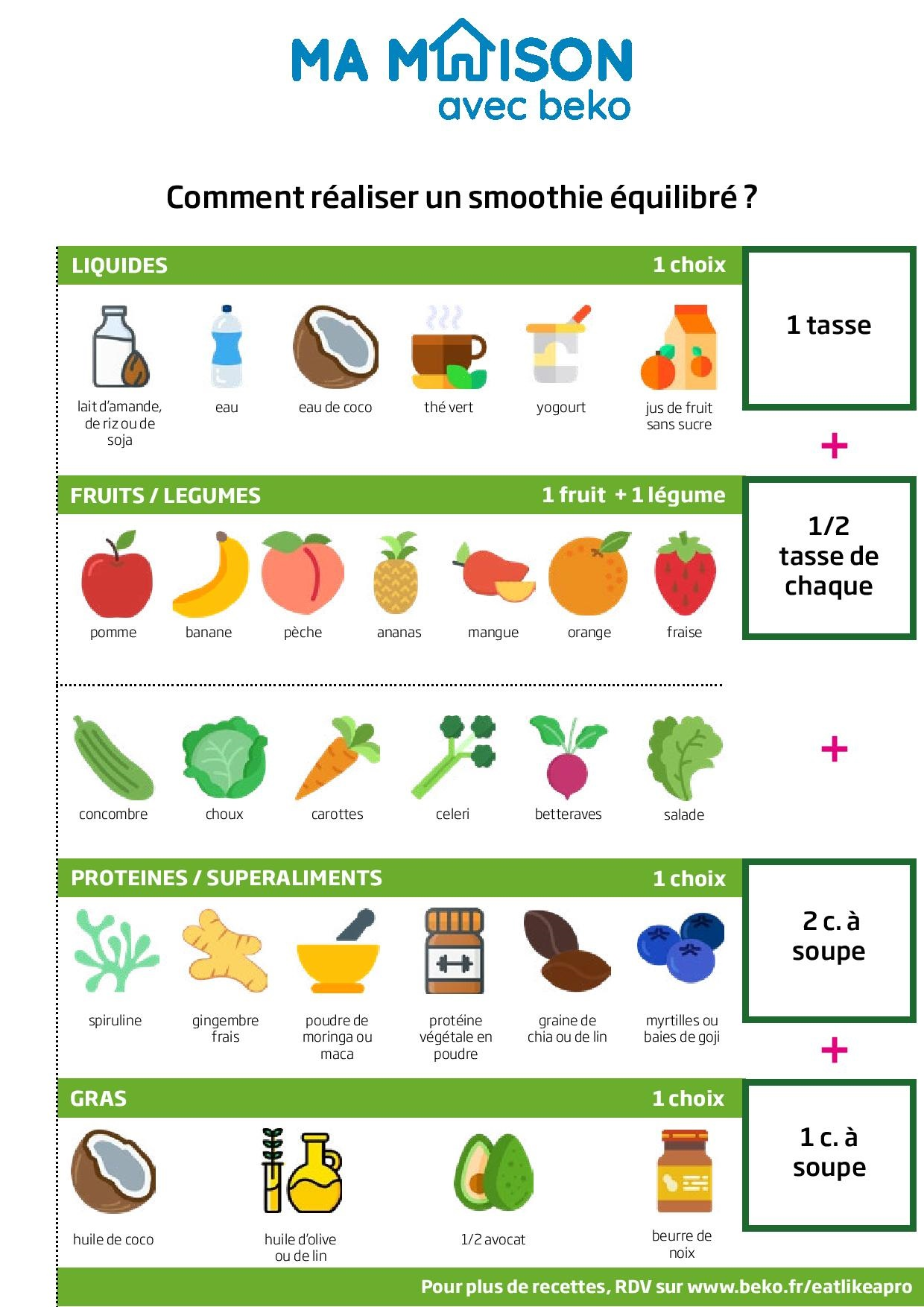 ingredients de base et proportions pour faire un bon smoothie